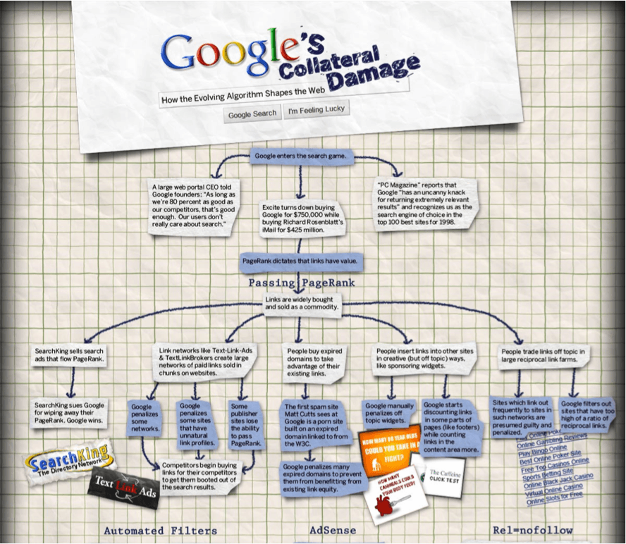 Infographic: Googles collateral damage