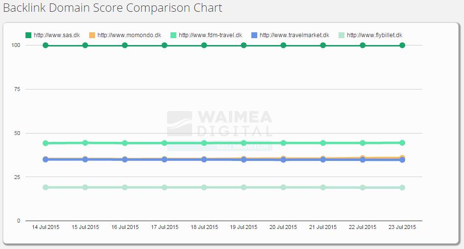 SEO Monitor Backlink Domain Score