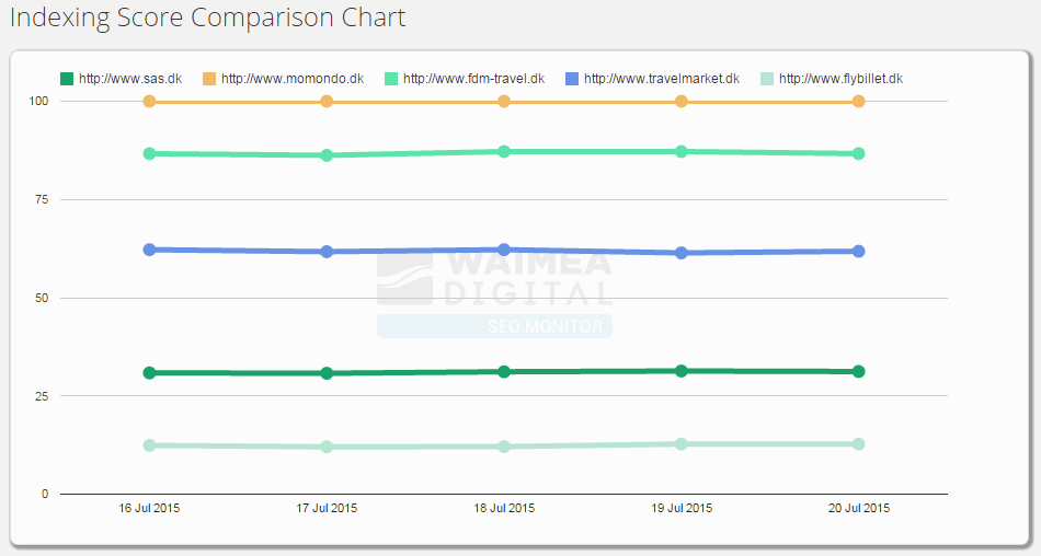 SEO Monitor Indexing Score