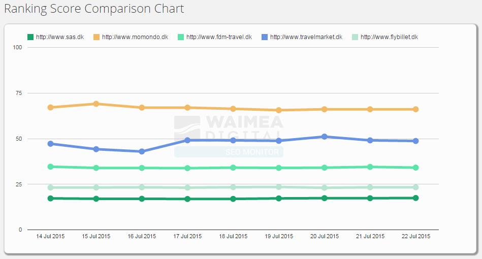 SEO Monitor Ranking Score