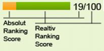 Konkurrent Hitliste - Ranking Score