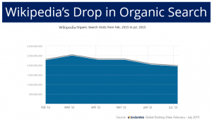 wikipedia-organic-search-drop