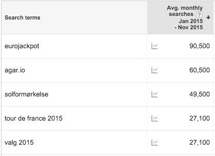Google Trends 2015 - top 5 keywords - antal søgninger