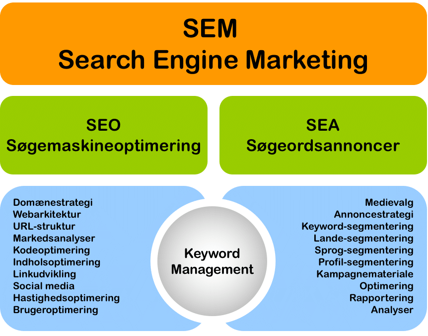 SEM - Search Engine Marketing (Markedsføring i søgemaskiner)