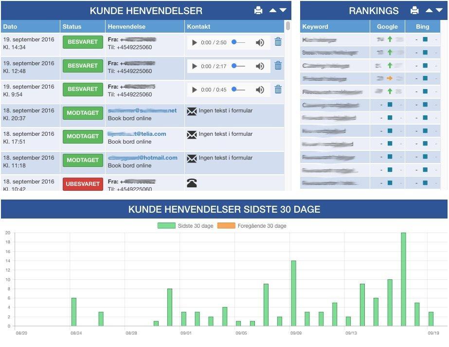 Det Nye Skotterup - tracking af leads og søgemaskine rankings