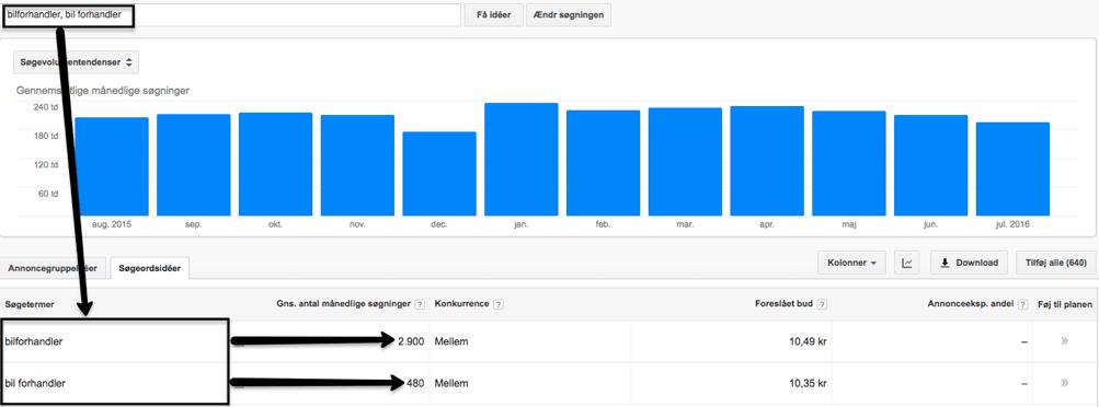 Google Keyword Planner: Akkumuleret søgevolumen