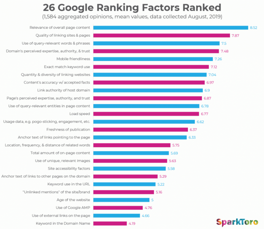 seo-ranking-factors-2019-2