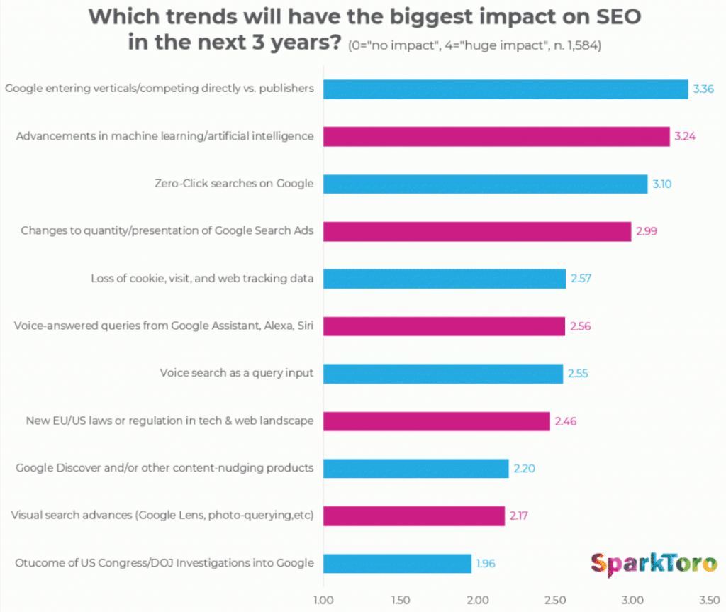 seo-ranking-factors-2019-3