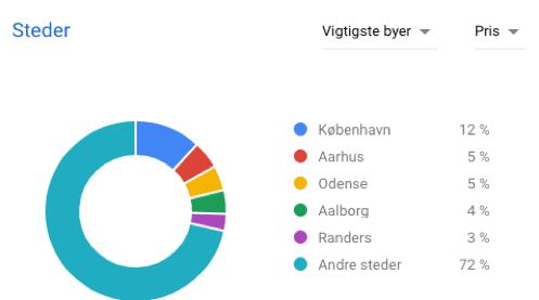 keyword-planner-geo