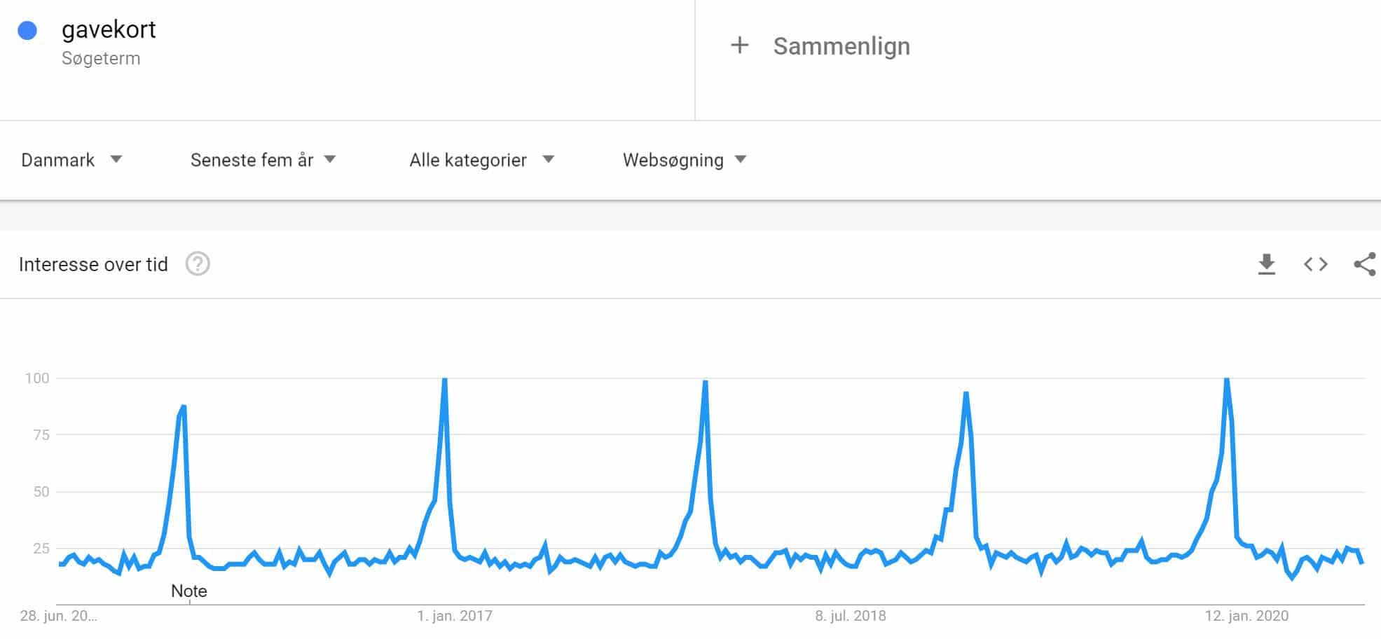 google-trends-gavekort