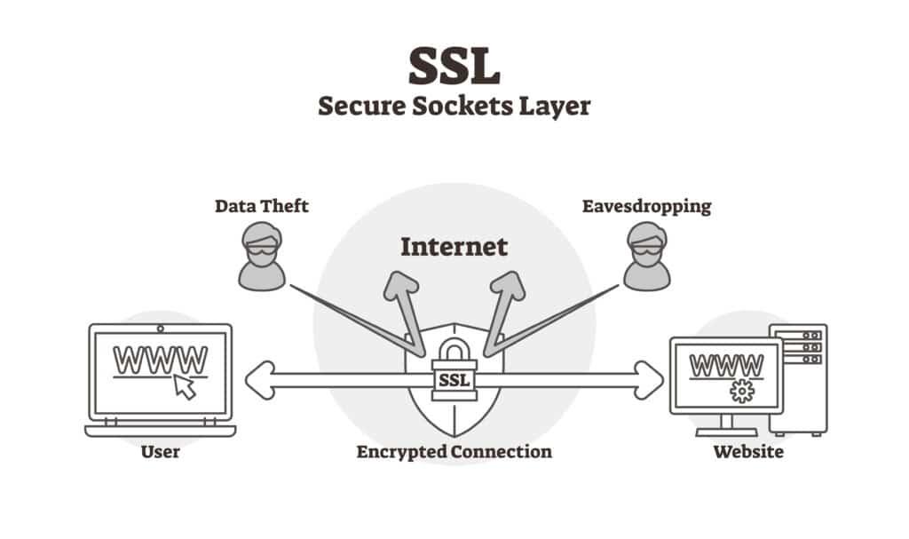 SSL - krypteret forbindelse